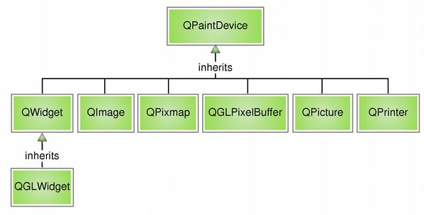 Qt 4 1: The Paint System